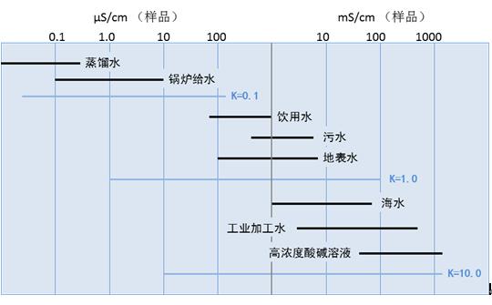 电导、电导率、电导池常熟的概念